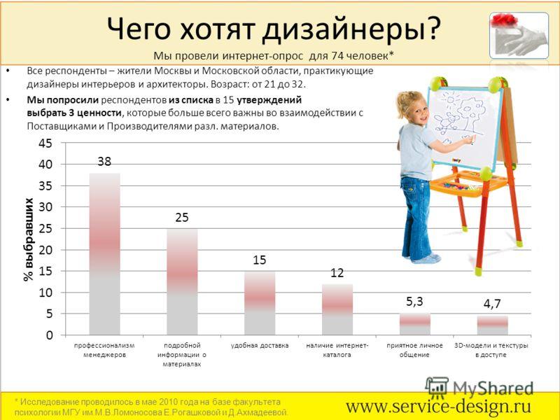 Чего хотят дизайнеры? Мы провели интернет-опрос для 74 человек* Все респонденты – жители Москвы и Московской области, практикующие дизайнеры интерьеров и архитекторы. Возраст: от 21 до 32. Мы попросили респондентов из списка в 15 утверждений выбрать