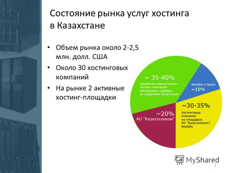 Состояние рынка услуг хостинга в Казахстане Объем рынка около 2-2,5 млн. долл. США Около 30 хостинговых компаний На рынке 2 активные хостинг-площадки 2