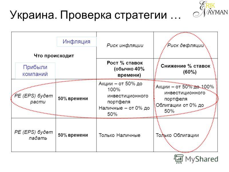 Украина. Проверка стратегии … Что происходит Риск инфляции Риск дефляции Рост % ставок ( обычно 40% времени) Снижение % ставок (60%) PE (EPS) будет расти 50% времени Акции – от 50% до 100% инвестиционного портфеля Наличные – от 0% до 50% Акции – от 5