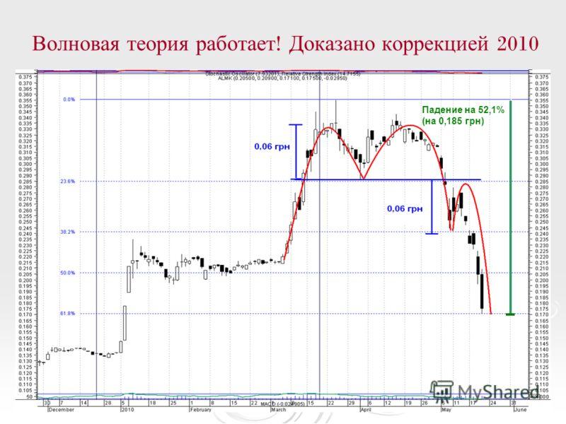 Падение на 52,1% (на 0,185 грн)