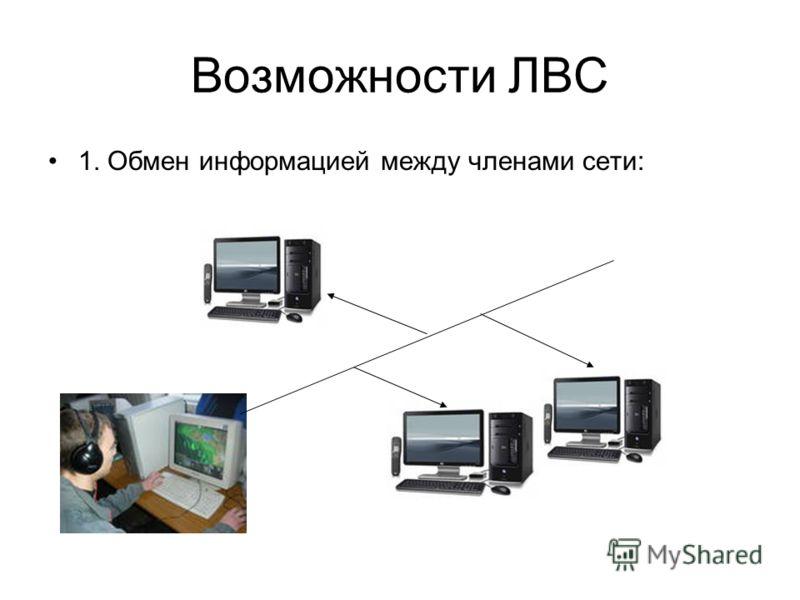 Возможности ЛВС 1. Обмен информацией между членами сети: