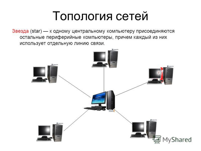 Топология сетей Звезда (star) к одному центральному компьютеру присоединяются остальные периферийные компьютеры, причем каждый из них использует отдельную линию связи.