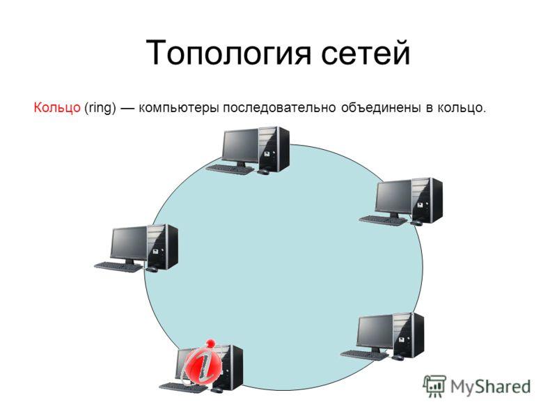 Топология сетей Кольцо (ring) компьютеры последовательно объединены в кольцо.