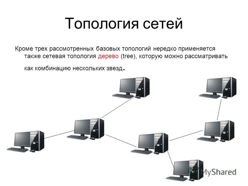 Топология сетей Кроме трех рассмотренных базовых топологий нередко применяется также сетевая топология дерево (tree), которую можно рассматривать как комбинацию нескольких звезд.