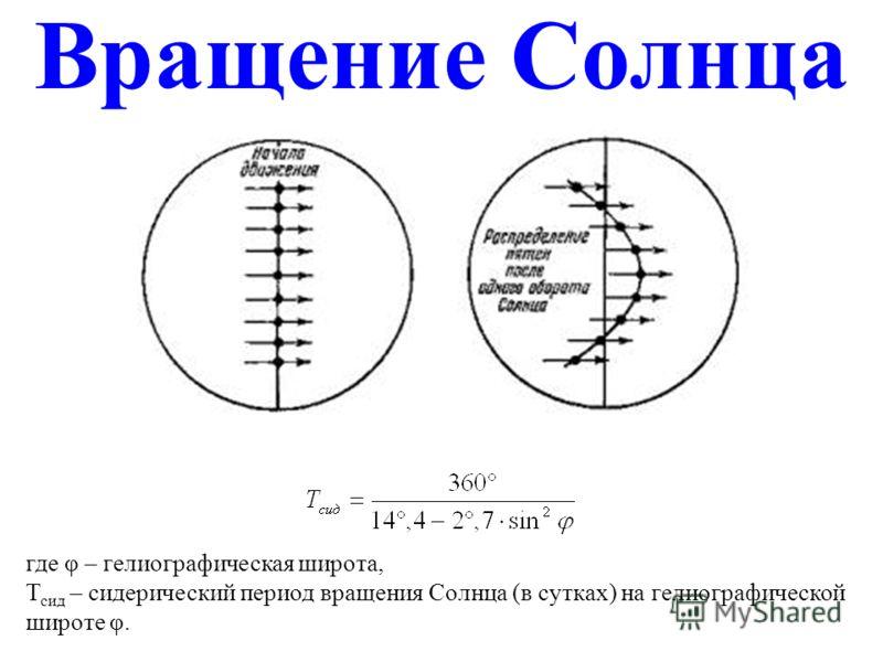 Вращение Солнца где φ – гелиографическая широта, Т сид – сидерический период вращения Солнца (в сутках) на гелиографической широте φ.