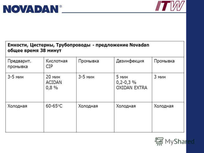 Емкости, Цистерны, Трубопроводы - предложение Novadan общее время 38 минут Предварит. промывка Кислотная CIP Промывка ДезинфекцияПромывка 3-5 мин 20 мин ACIDAN 0,8 % 3-5 мин 5 мин 0,2-0,3 % OXIDAN EXTRA 3 мин Холодная 60-65 o CХолодная