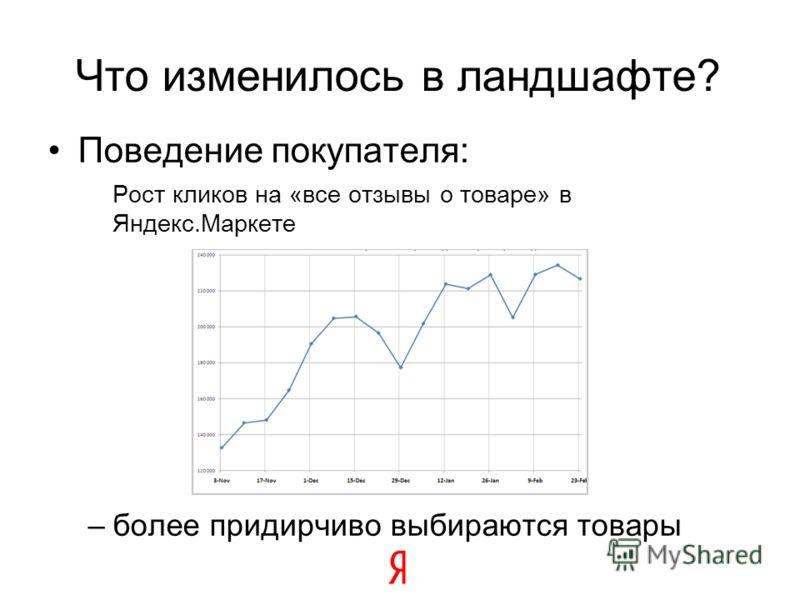 Что изменилось в ландшафте? Поведение покупателя: Рост кликов на «все отзывы о товаре» в Яндекс.Маркете –более придирчиво выбираются товары