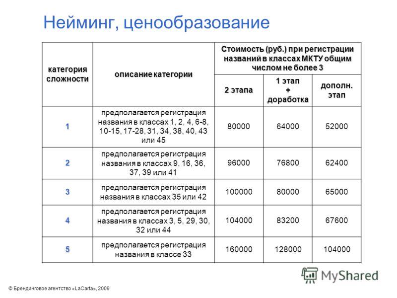Нейминг, ценообразование категория сложности описание категории Стоимость (руб.) при регистрации названий в классах МКТУ общим числом не более 3 2 этапа 1 этап + доработка дополн. этап 1 предполагается регистрация названия в классах 1, 2, 4, 6-8, 10-