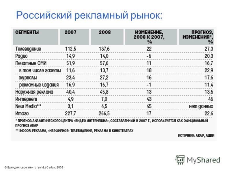 © Брендинговое агентство «LaCarta», 2009 Российский рекламный рынок:
