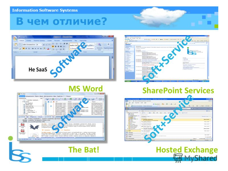 Information Software Systems Что такое SaaS? Software Soft+Service The Bat! SharePoint Services MS Word Hosted Exchange Soft+Service Software В чем отличие?