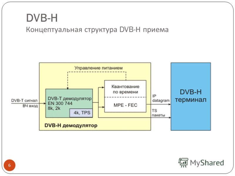 DVB-H Концептуальная структура DVB- Н приема 6
