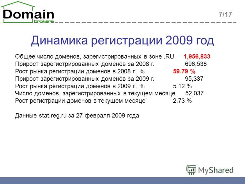 Динамика регистрации 2009 год Общее число доменов, зарегистрированных в зоне.RU1,956,833 Прирост зарегистрированных доменов за 2008 г. 696,538 Рост рынка регистрации доменов в 2008 г., % 59.79 % Прирост зарегистрированных доменов за 2009 г. 95,337 Ро