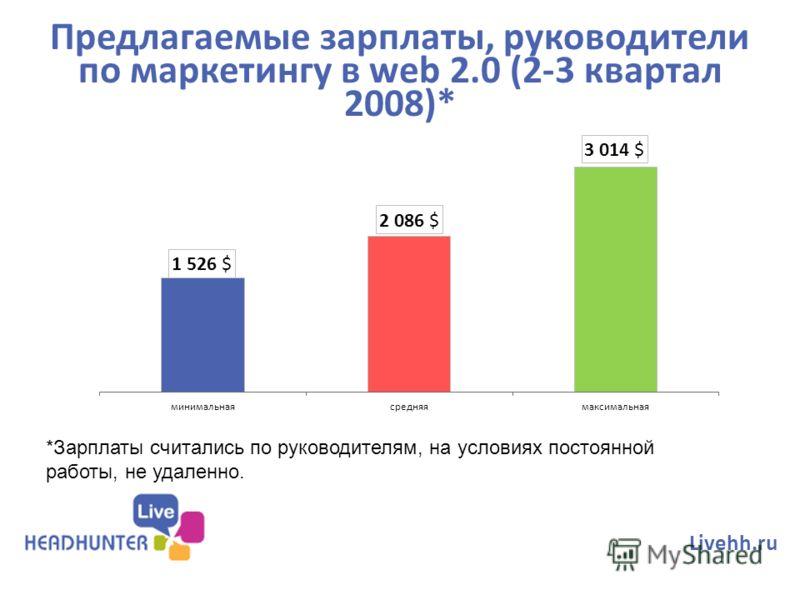 Предлагаемые зарплаты, руководители по маркетингу в web 2.0 (2-3 квартал 2008)* Livehh.ru *Зарплаты считались по руководителям, на условиях постоянной работы, не удаленно.