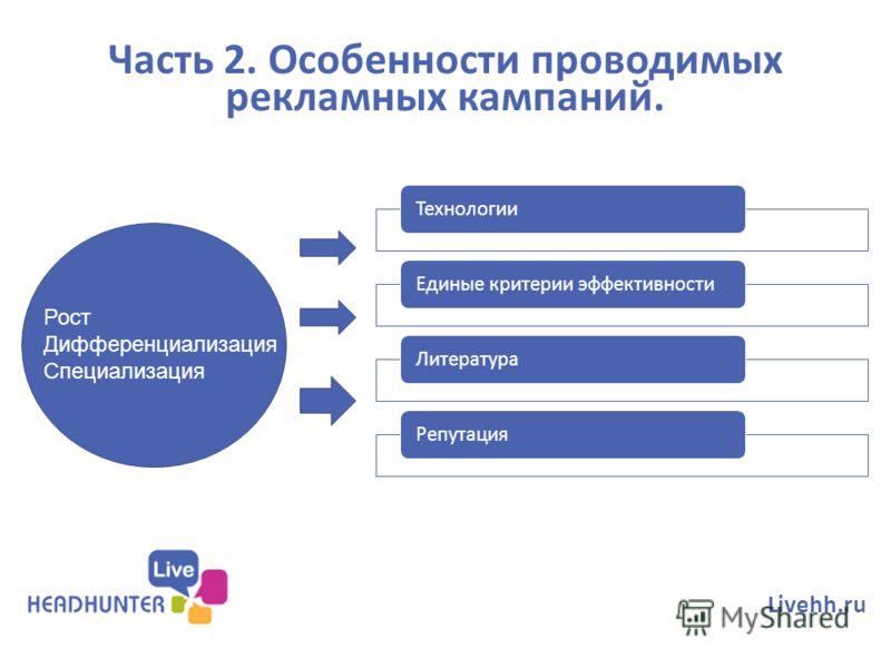 Часть 2. Особенности проводимых рекламных кампаний. Livehh.ru Технологии Единые критерии эффективности ЛитератураРепутация Рост Дифференциализация Специализация