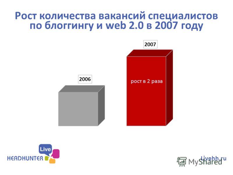 Рост количества вакансий специалистов по блоггингу и web 2.0 в 2007 году Livehh.ru