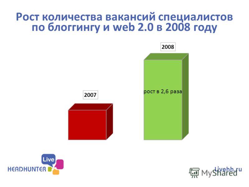 Рост количества вакансий специалистов по блоггингу и web 2.0 в 2008 году Livehh.ru