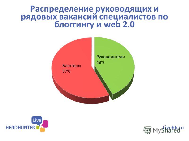 Распределение руководящих и рядовых вакансий специалистов по блоггингу и web 2.0 Livehh.ru