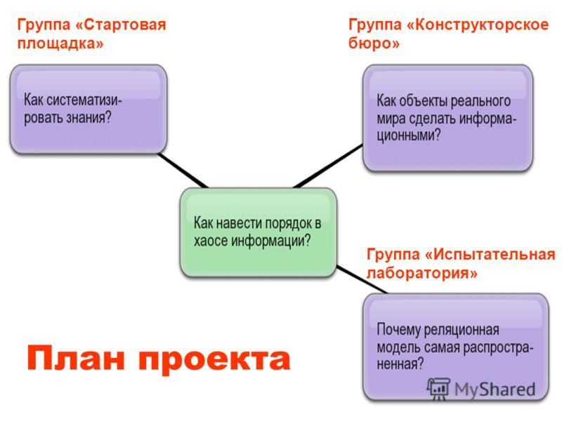 План проекта Группа «Стартовая площадка» Группа «Испытательная лаборатория» Группа «Конструкторское бюро»