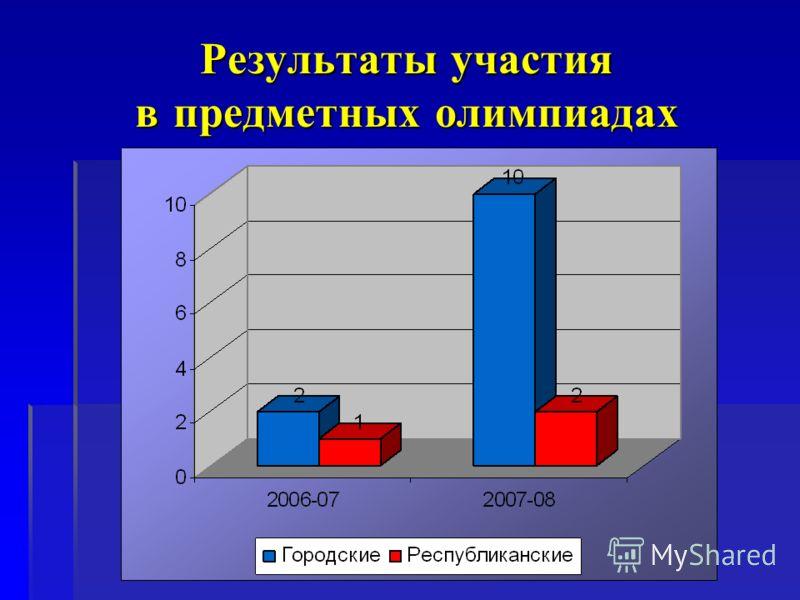Результаты участия в предметных олимпиадах