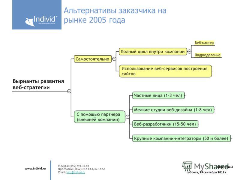www.individ.ru Москва: (095) 749-30-68 Ярославль: (0852) 32-14-64, 32-14-54 Email: info@individ.ruinfo@individ.ru Страница 3 среда, 4 июля 2012 г. Альтернативы заказчика на рынке 2005 года