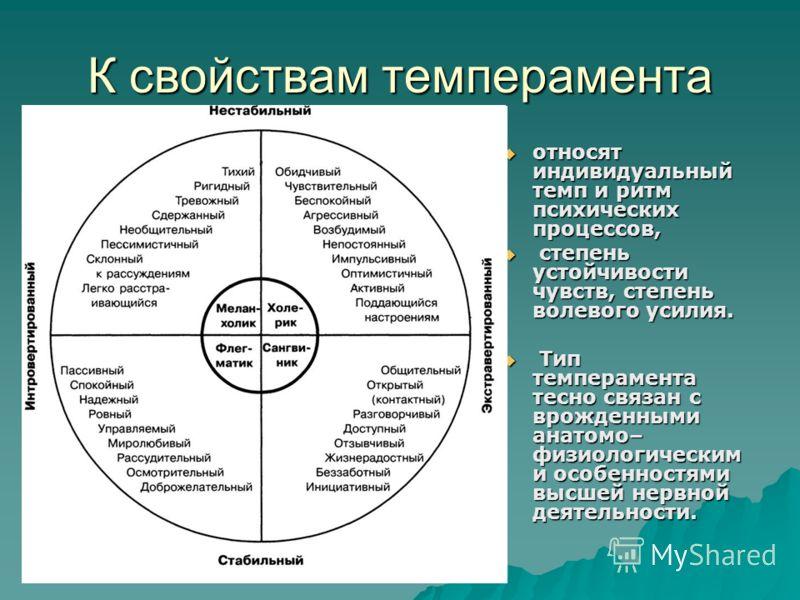 К свойствам темперамента относят индивидуальный темп и ритм психических процессов, относят индивидуальный темп и ритм психических процессов, степень устойчивости чувств, степень волевого усилия. степень устойчивости чувств, степень волевого усилия. Т