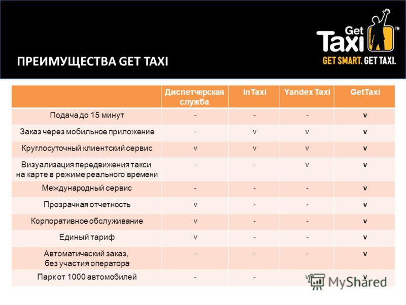ПРЕИМУЩЕСТВА GET TAXI Диспетчерская служба InTaxiYandex TaxiGetTaxi Подача до 15 минут ---v Заказ через мобильное приложение -vvv Круглосуточный клиентский сервис vvvv Визуализация передвижения такси на карте в режиме реального времени --vv Междунаро