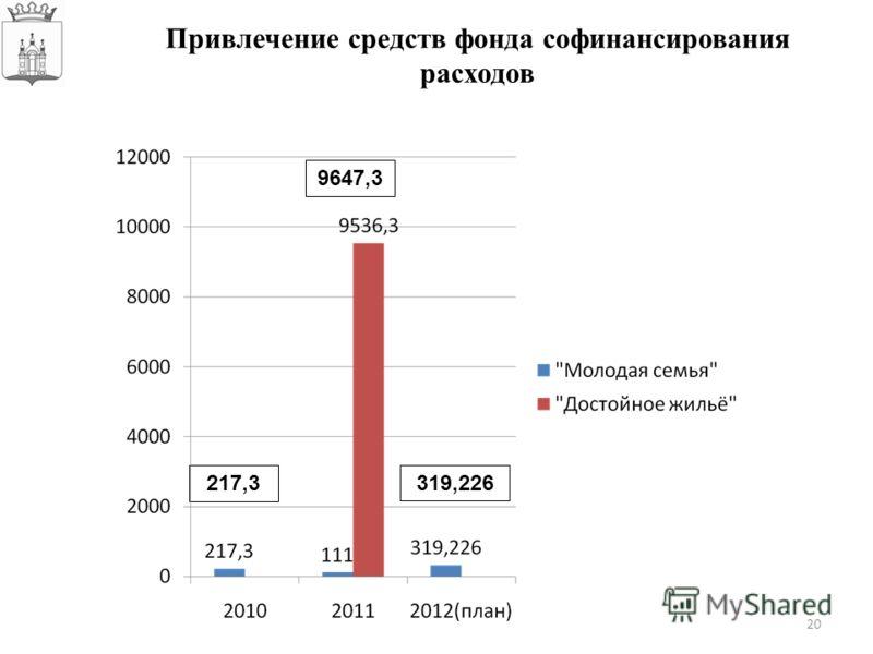 20 Привлечение средств фонда софинансирования расходов 217,3 9647,3 319,226