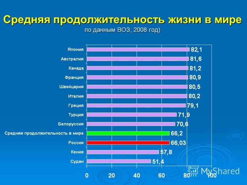 Средняя продолжительность жизни в мире по данным ВОЗ, 2008 год)