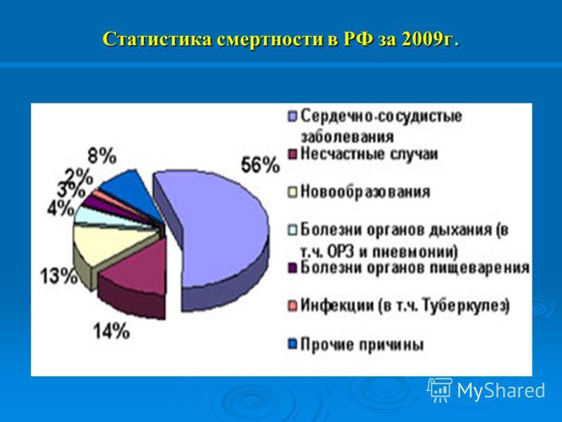 Статистика смертности в РФ за 2009 г.