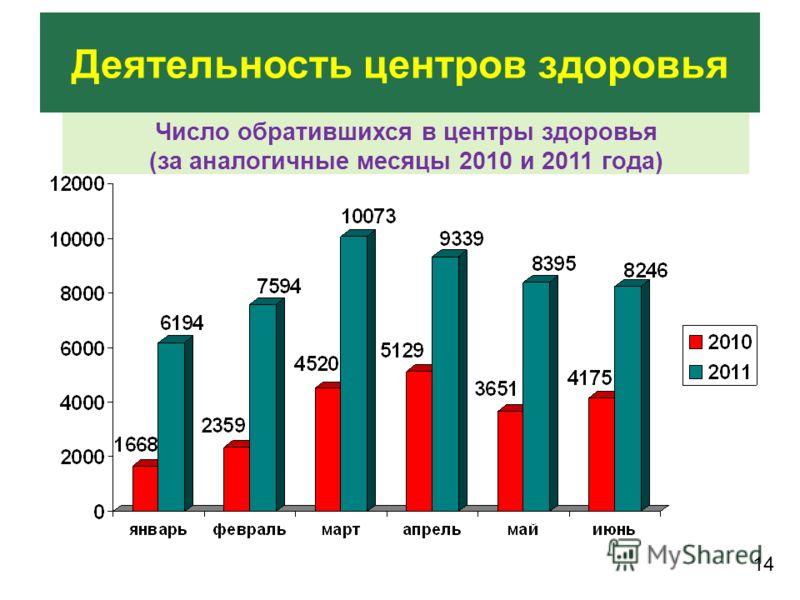 Деятельность центров здоровья Число обратившихся в центры здоровья (за аналогичные месяцы 2010 и 2011 года) 14