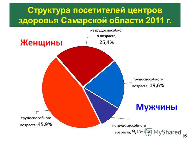 Структура посетителей центров здоровья Самарской области 2011 г. 16