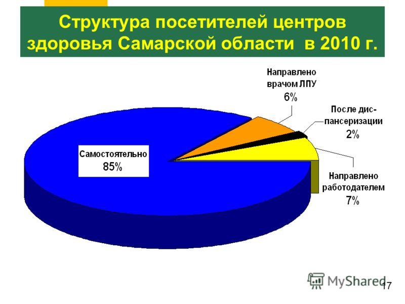 Структура посетителей центров здоровья Самарской области в 2010 г. 17