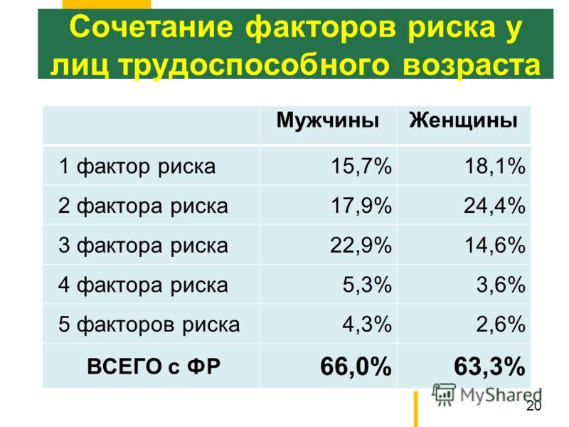 Сочетание факторов риска у лиц трудоспособного возраста Мужчины Женщины 1 фактор риска 15,7%18,1% 2 фактора риска 17,9%24,4% 3 фактора риска 22,9%14,6% 4 фактора риска 5,3%3,6% 5 факторов риска 4,3%2,6% ВСЕГО с ФР 66,0%63,3% 20