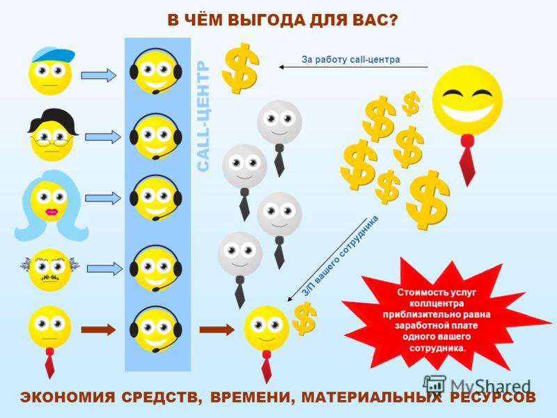 В ЧЁМ ВЫГОДА ДЛЯ ВАС? CALL-ЦЕНТР За работу call-центра Стоимость услуг колл центра приблизительно равна заработной плате одного вашего сотрудника. З/П вашего сотрудника ЭКОНОМИЯ СРЕДСТВ, ВРЕМЕНИ, МАТЕРИАЛЬНЫХ РЕСУРСОВ
