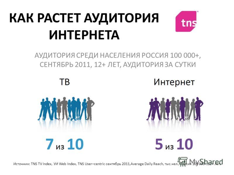 КАК РАСТЕТ АУДИТОРИЯ ИНТЕРНЕТА АУДИТОРИЯ СРЕДИ НАСЕЛЕНИЯ РОССИЯ 100 000+, СЕНТЯБРЬ 2011, 12+ ЛЕТ, АУДИТОРИЯ ЗА СУТКИ Источник: TNS TV Index, УИ Web Index, TNS User–centric сентябрь 2011,Average Daily Reach, тыс.чел., Россия 100 000+,12+ лет.