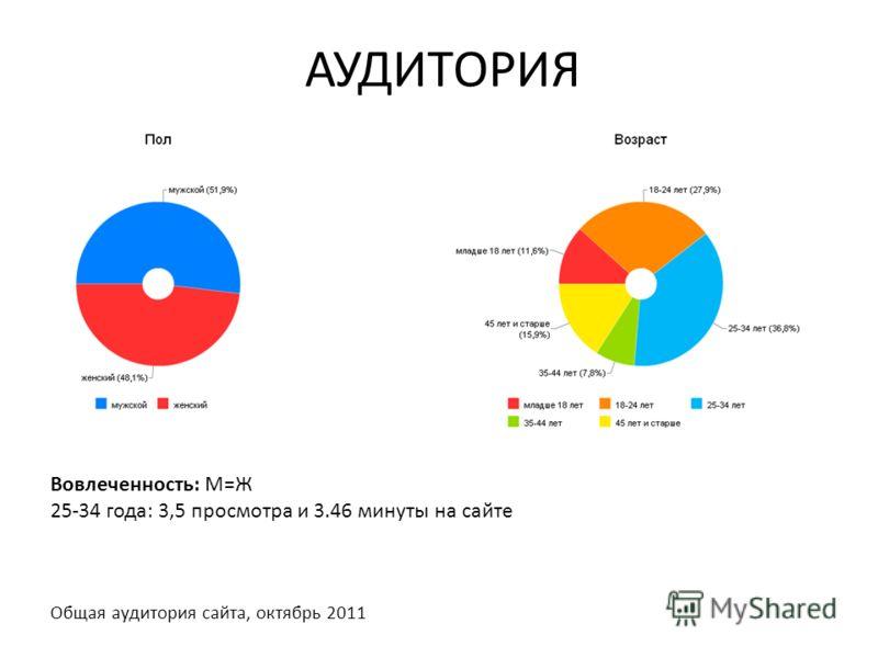 АУДИТОРИЯ Общая аудитория сайта, октябрь 2011 Вовлеченность: М=Ж 25-34 года: 3,5 просмотра и 3.46 минуты на сайте