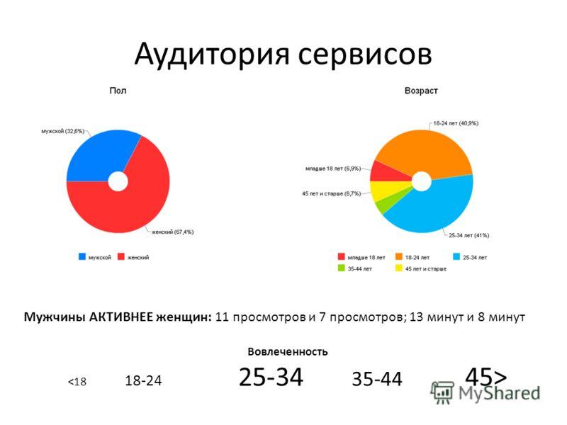 Аудитория сервисов Мужчины АКТИВНЕЕ женщин: 11 просмотров и 7 просмотров; 13 минут и 8 минут Вовлеченность