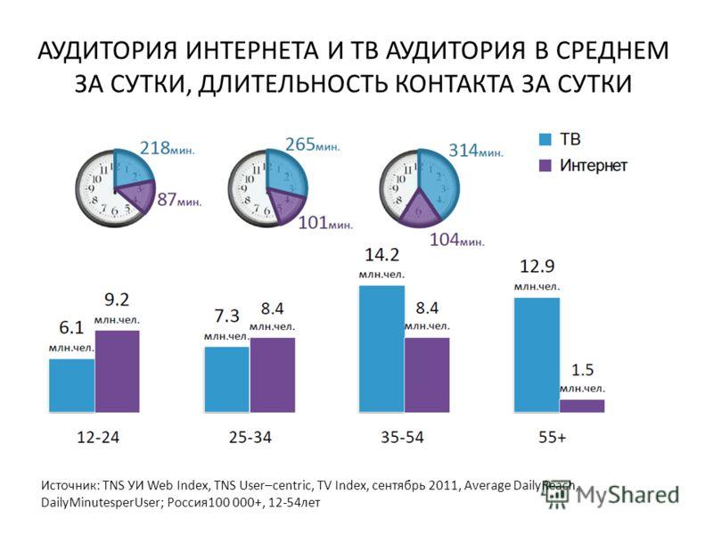 АУДИТОРИЯ ИНТЕРНЕТА И ТВ АУДИТОРИЯ В СРЕДНЕМ ЗА СУТКИ, ДЛИТЕЛЬНОСТЬ КОНТАКТА ЗА СУТКИ Источник: TNS УИ Web Index, TNS User–centric, TV Index, сентябрь 2011, Average DailyReach, DailyMinutesperUser; Россия 100 000+, 12-54 лет