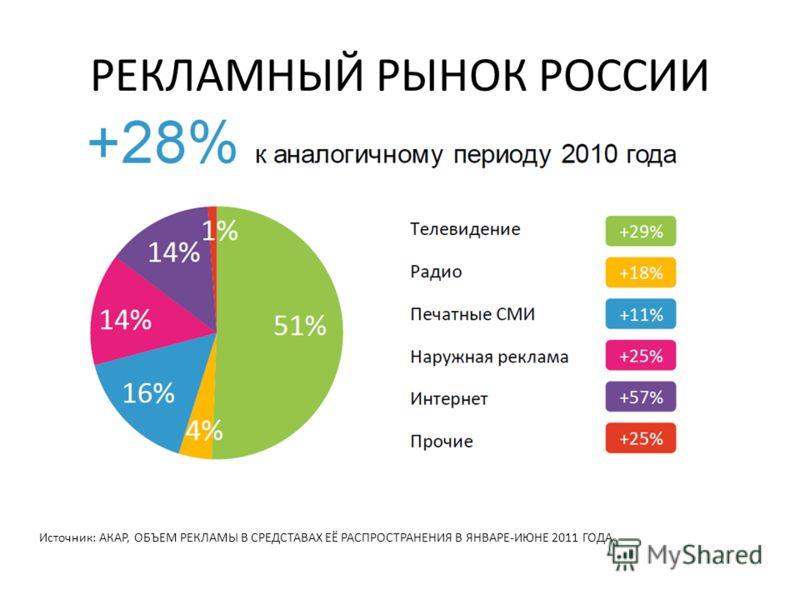РЕКЛАМНЫЙ РЫНОК РОССИИ Источник: АКАР, ОБЪЕМ РЕКЛАМЫ В СРЕДСТАВАХ ЕЁ РАСПРОСТРАНЕНИЯ В ЯНВАРЕ-ИЮНЕ 2011 ГОДА