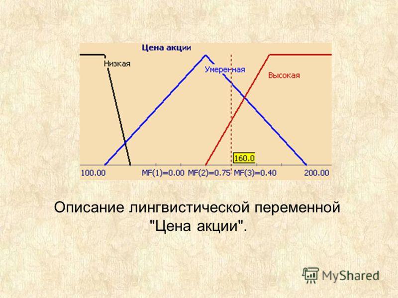 Описание лингвистической переменной Цена акции.