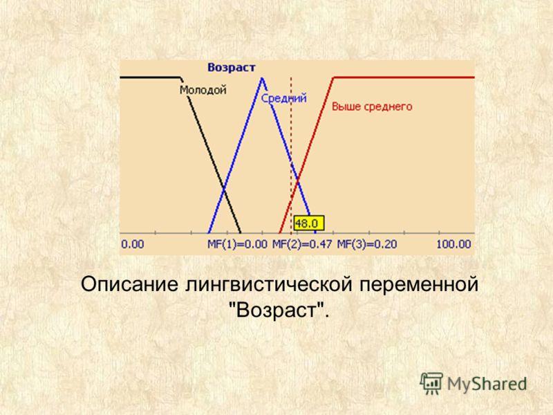 Описание лингвистической переменной Возраст.
