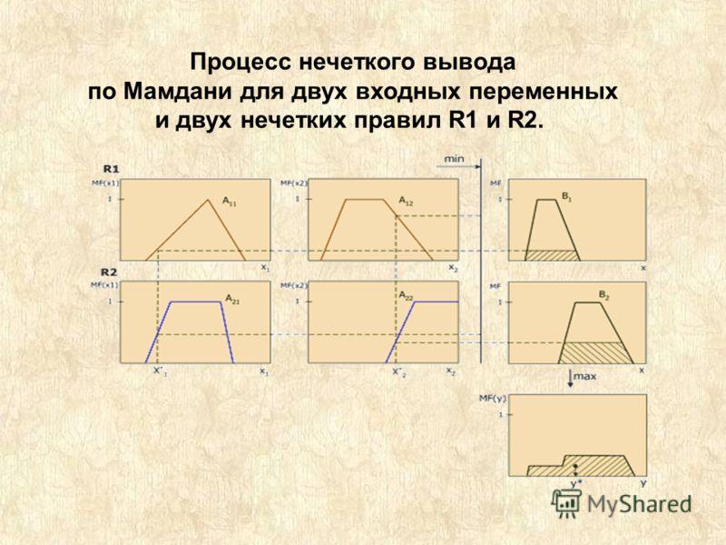 Процесс нечеткого вывода по Мамдани для двух входных переменных и двух нечетких правил R1 и R2.