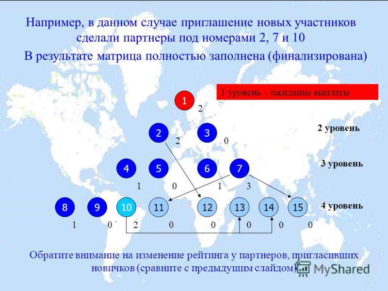 Покупатель пакета «Знания всем» автоматически попадает на четвертый уровень матрицы, в которой уже находятся не менее 7 человек, в том числе его информационный спонсор (например, на 10-е место) 1 23 5467 11109813121514 4 уровень 3 уровень 2 уровень 1