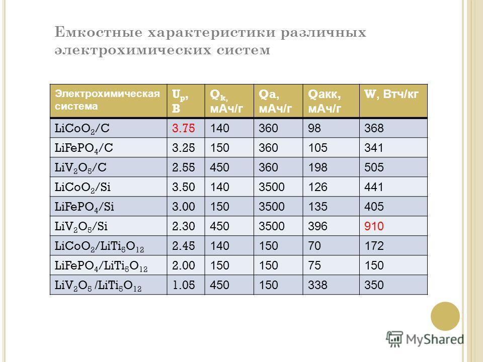 Электрохимическая система Up,BUp,B Q k, м Ач/г Qa, м Ач/г Q акк, м Ач/г W, Втч/кг LiCoO 2 /C3.75 14036098368 LiFePO 4 /C3.25 150360105341 LiV 2 O 5 /C2.55 450360198505 LiCoO 2 /Si3.50 1403500126441 LiFePO 4 /Si3.00 1503500135405 LiV 2 O 5 /Si2.30 450