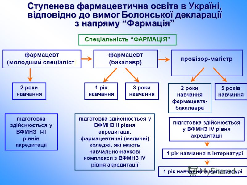 Ступенева фармацевтична освіта в Україні, відповідно до вимог Болонської декларації з напряму Фармація фармацевт (молодший спеціаліст) підготовка здійснюється у ВФМНЗ І-ІІ рівнів акредитації Спеціальність ФАРМАЦІЯ фармацевт (бакалавр) провізор-магіст