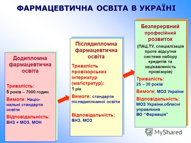 ФАРМАЦЕВТИЧНА ОСВІТА В УКРАЇНІ Додипломна фармацевтична освіта Тривалість: 5 років – 7000 годин Вимоги: Націо- нальні стандарти освіти Відповідальність: ВНЗ + МОЗ, МОН Додипломна фармацевтична освіта Тривалість: 5 років – 7000 годин Вимоги: Націо- на