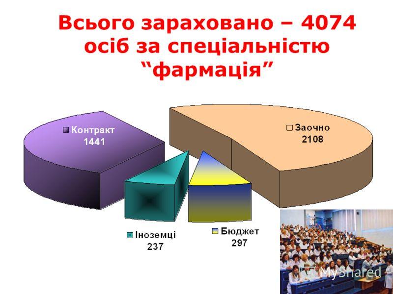 Всього зараховано – 4074 осіб за спеціальністю фармація