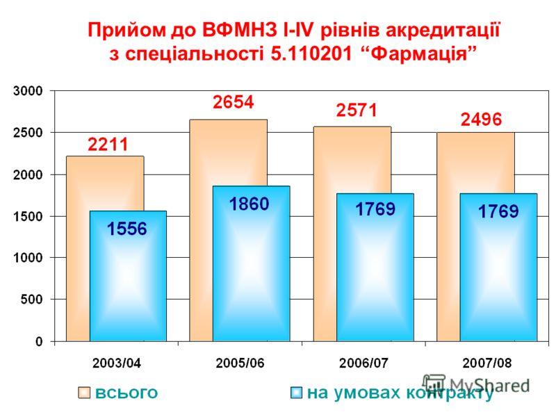 Прийом до ВФМНЗ I-IV рівнів акредитації з спеціальності 5.110201 Фармація