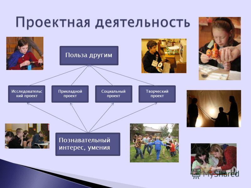 Польза другим Познавательный интерес, умения Исследовательс кий проект Прикладной проект Социальный проект Творческий проект