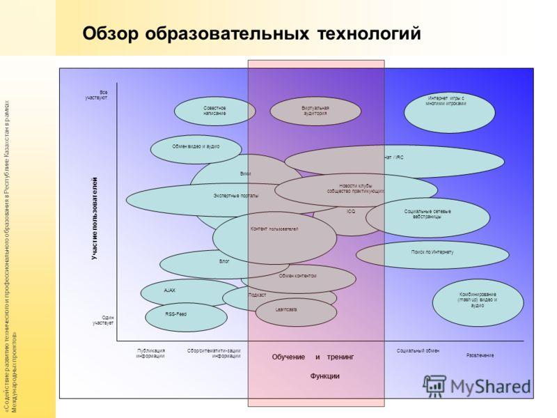 «Содействие развитию технического и профессионального образования в Республике Казахстан в рамках Международных проектов» Обзор образовательных технологий ICQ Экспертные порталы AJAX RSS-Feed Участие пользователей Функции Один участвует Все участвуют
